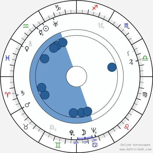Walter Greene wikipedia, horoscope, astrology, instagram