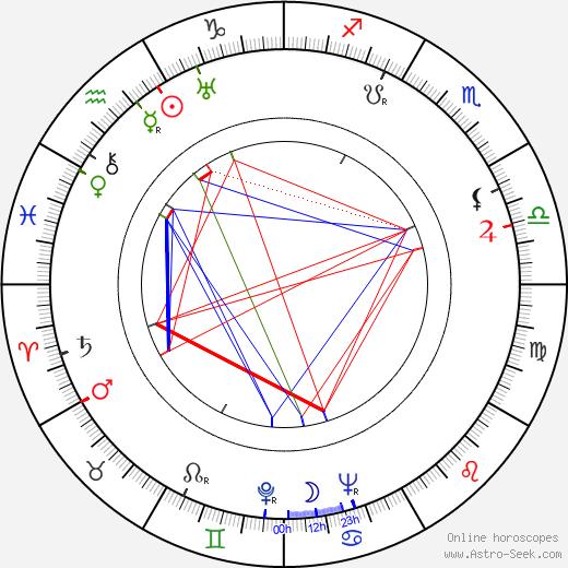 Walter Greene astro natal birth chart, Walter Greene horoscope, astrology