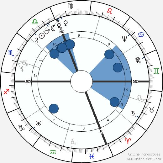Aldo Olivieri wikipedia, horoscope, astrology, instagram