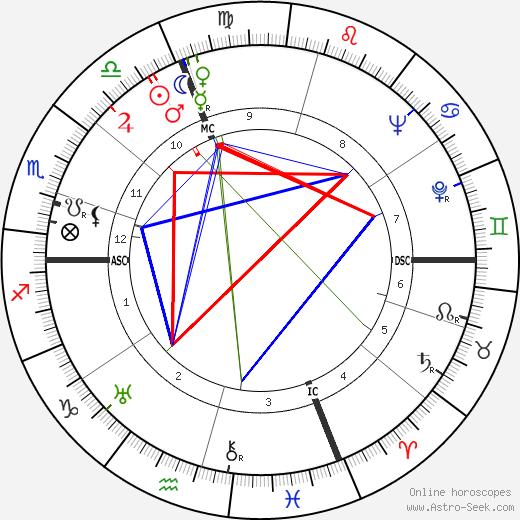 Aldo Olivieri tema natale, oroscopo, Aldo Olivieri oroscopi gratuiti, astrologia