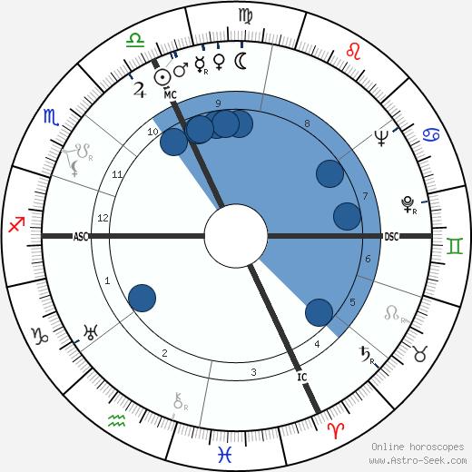 Attilio Pavesi wikipedia, horoscope, astrology, instagram