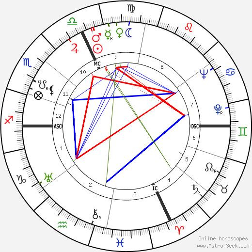 Аттилио Павези Attilio Pavesi день рождения гороскоп, Attilio Pavesi Натальная карта онлайн