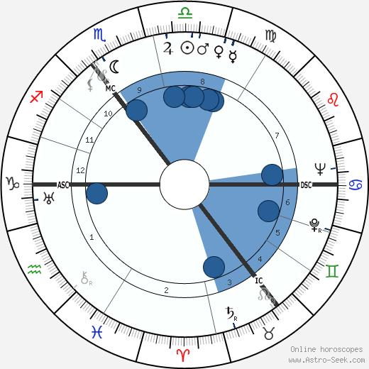 Barbara Castle wikipedia, horoscope, astrology, instagram