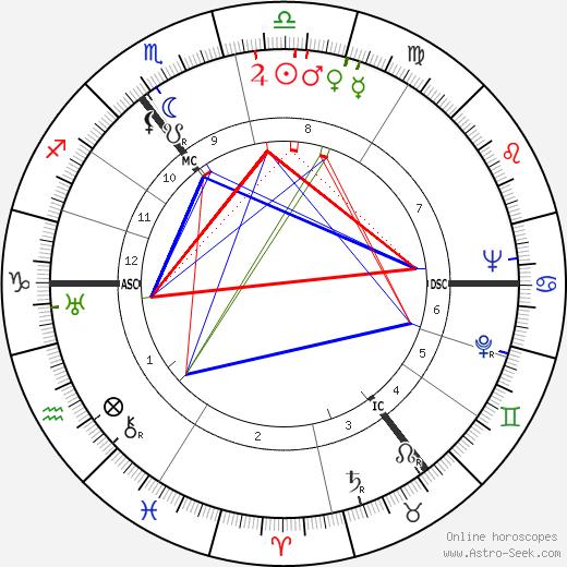 Barbara Castle tema natale, oroscopo, Barbara Castle oroscopi gratuiti, astrologia