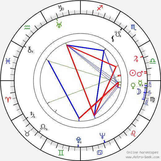 Бонни и Клайд Bonnie Parker день рождения гороскоп, Bonnie Parker Натальная карта онлайн