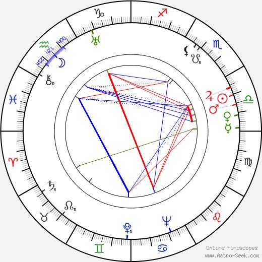 Ernest K. Gann birth chart, Ernest K. Gann astro natal horoscope, astrology