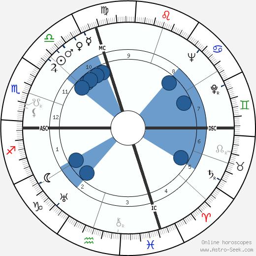 Evelyn Hill wikipedia, horoscope, astrology, instagram