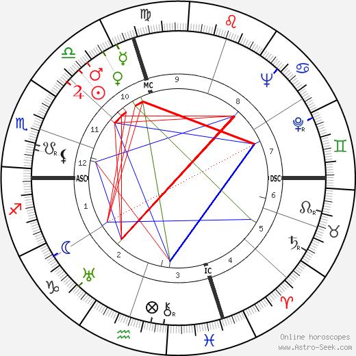 Evelyn Hill день рождения гороскоп, Evelyn Hill Натальная карта онлайн