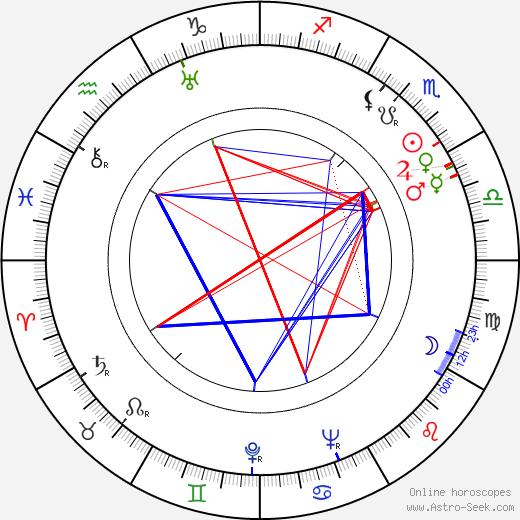 Frederick De Cordova astro natal birth chart, Frederick De Cordova horoscope, astrology