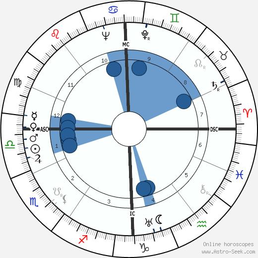 Hans Geisler wikipedia, horoscope, astrology, instagram