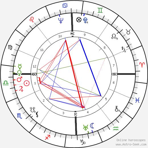 Hans Geisler tema natale, oroscopo, Hans Geisler oroscopi gratuiti, astrologia