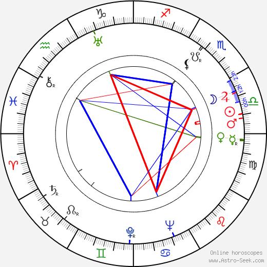 Helga Nováková tema natale, oroscopo, Helga Nováková oroscopi gratuiti, astrologia
