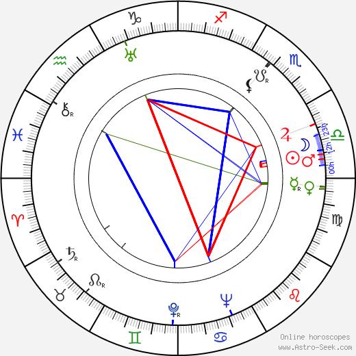 Hugo Kaminský birth chart, Hugo Kaminský astro natal horoscope, astrology