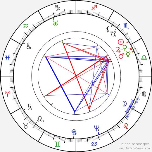 Jack Carson astro natal birth chart, Jack Carson horoscope, astrology