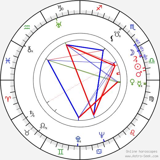 James R. Webb tema natale, oroscopo, James R. Webb oroscopi gratuiti, astrologia
