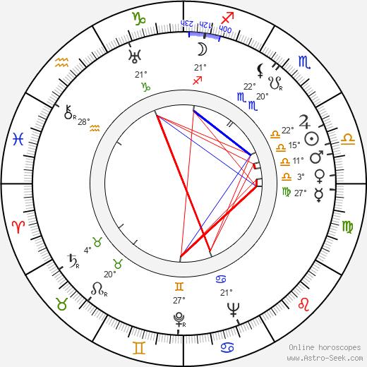 Karel Kalaš birth chart, biography, wikipedia 2019, 2020