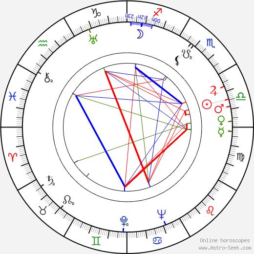 Karel Kalaš birth chart, Karel Kalaš astro natal horoscope, astrology