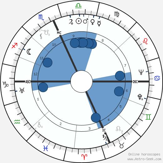 Kirk Alyn wikipedia, horoscope, astrology, instagram