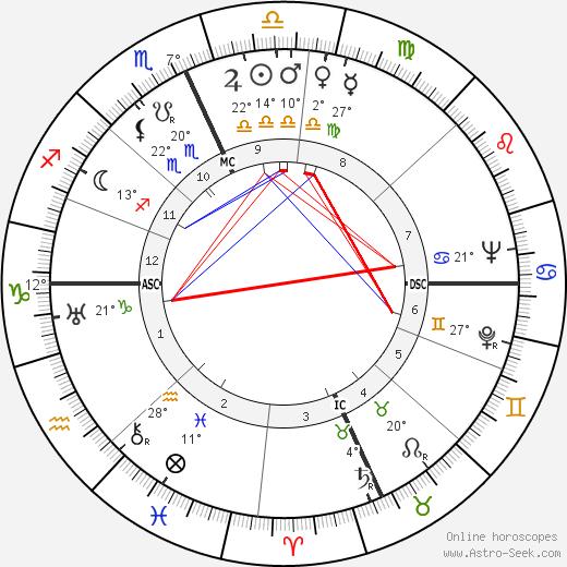 Kirk Alyn birth chart, biography, wikipedia 2019, 2020