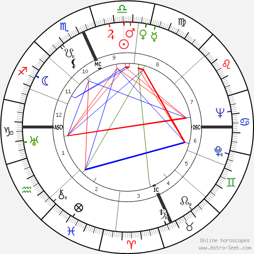 Kirk Alyn astro natal birth chart, Kirk Alyn horoscope, astrology