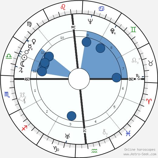 Mary Case wikipedia, horoscope, astrology, instagram
