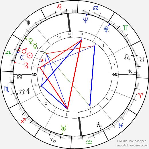 Mary Case день рождения гороскоп, Mary Case Натальная карта онлайн