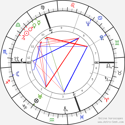 Paulette Dubost birth chart, Paulette Dubost astro natal horoscope, astrology