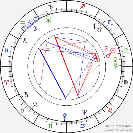 Poonjaji - Papaji astro natal birth chart, Poonjaji - Papaji horoscope, astrology
