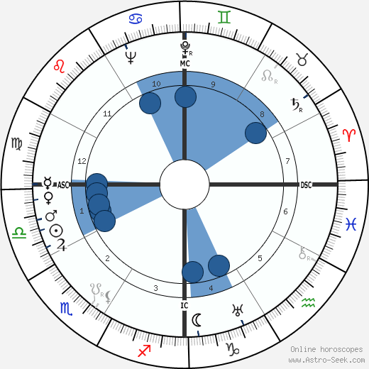Price Daniel wikipedia, horoscope, astrology, instagram