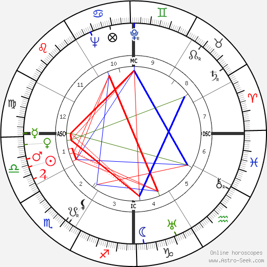 Price Daniel tema natale, oroscopo, Price Daniel oroscopi gratuiti, astrologia