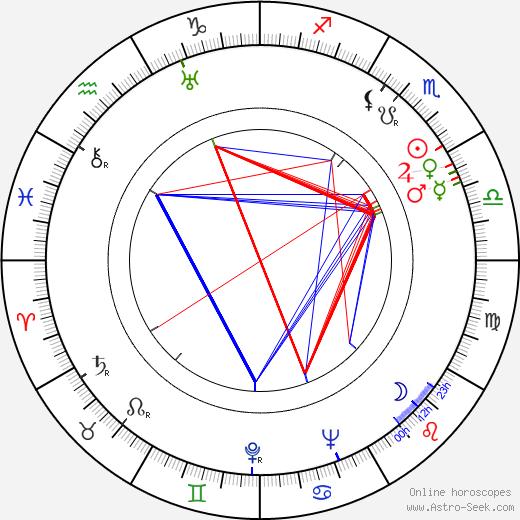Štefan Figura birth chart, Štefan Figura astro natal horoscope, astrology