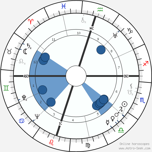 Subrahmanyan Chandrasekhar wikipedia, horoscope, astrology, instagram