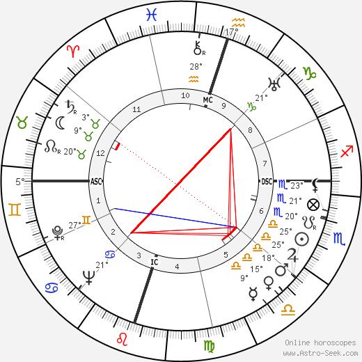 Subrahmanyan Chandrasekhar birth chart, biography, wikipedia 2018, 2019