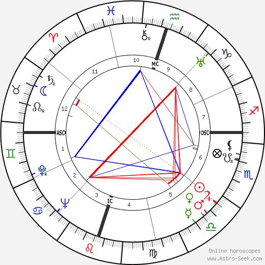 Subrahmanyan Chandrasekhar astro natal birth chart, Subrahmanyan Chandrasekhar horoscope, astrology