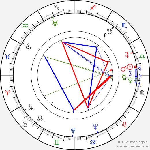 Viera Bálinthová birth chart, Viera Bálinthová astro natal horoscope, astrology
