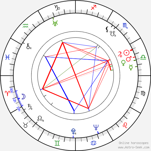 Werner Wieland astro natal birth chart, Werner Wieland horoscope, astrology