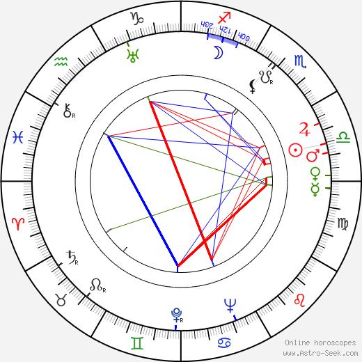 Winston Hibler astro natal birth chart, Winston Hibler horoscope, astrology