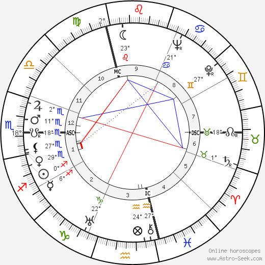 Anna Bonomi birth chart, biography, wikipedia 2019, 2020