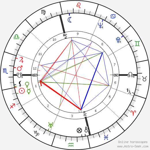 Anna Bonomi astro natal birth chart, Anna Bonomi horoscope, astrology