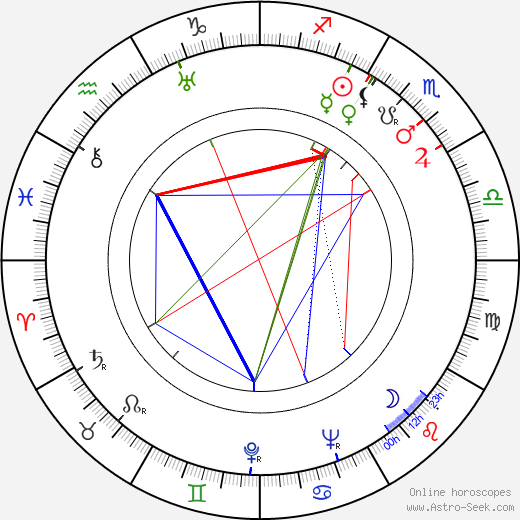Bernard-Roland birth chart, Bernard-Roland astro natal horoscope, astrology