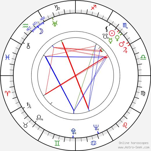 Bob Baker astro natal birth chart, Bob Baker horoscope, astrology