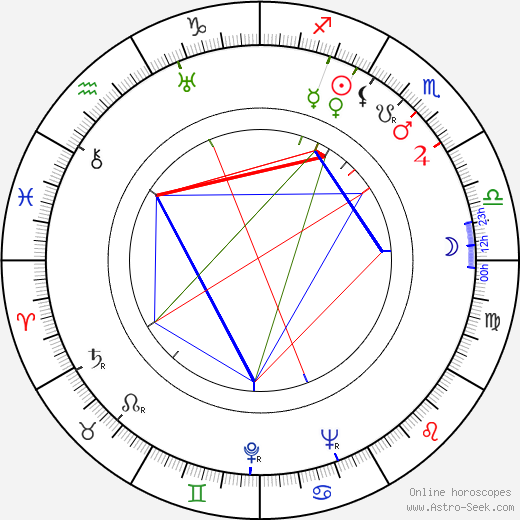 Сирил Кьюсак Cyril Cusack день рождения гороскоп, Cyril Cusack Натальная карта онлайн