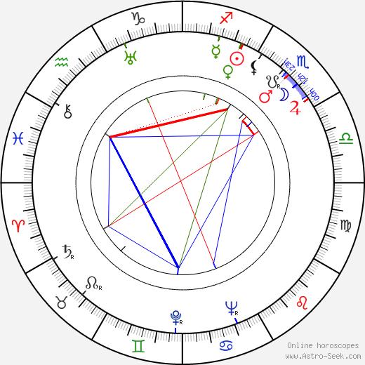 Fumiko Honma astro natal birth chart, Fumiko Honma horoscope, astrology