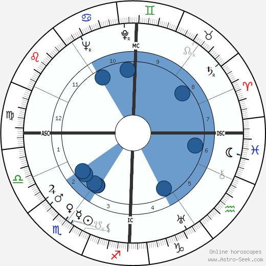 Guy Decomble wikipedia, horoscope, astrology, instagram