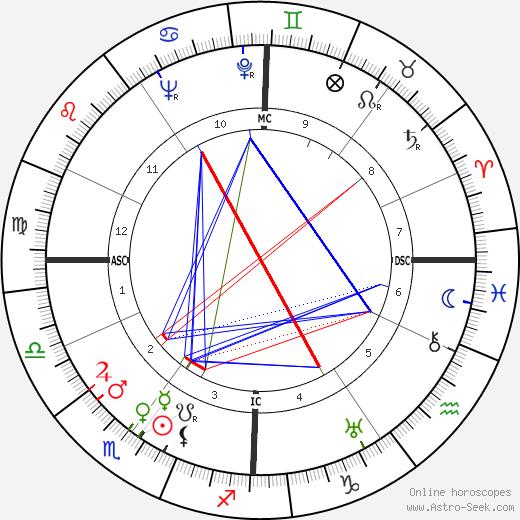 Guy Decomble birth chart, Guy Decomble astro natal horoscope, astrology