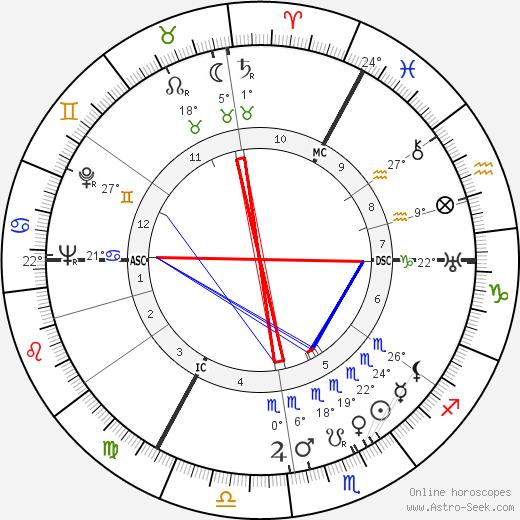 Hugh Greene birth chart, biography, wikipedia 2019, 2020