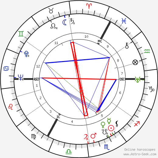Hugh Greene birth chart, Hugh Greene astro natal horoscope, astrology