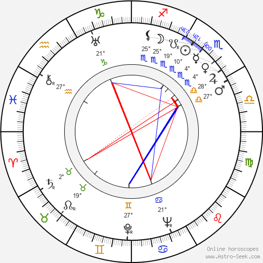 Karel Zeman birth chart, biography, wikipedia 2020, 2021