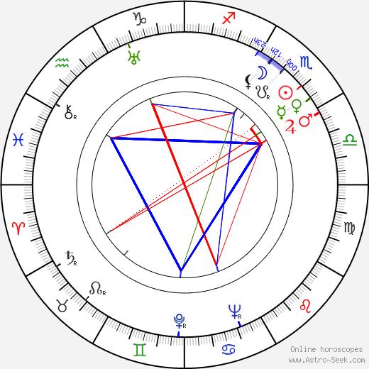 Karel Zeman birth chart, Karel Zeman astro natal horoscope, astrology