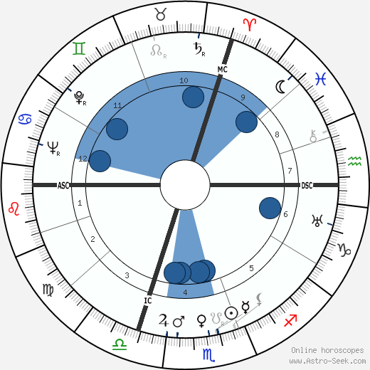 Kurt Hoffmann horoscope, astrology, sign, zodiac, date of birth, instagram